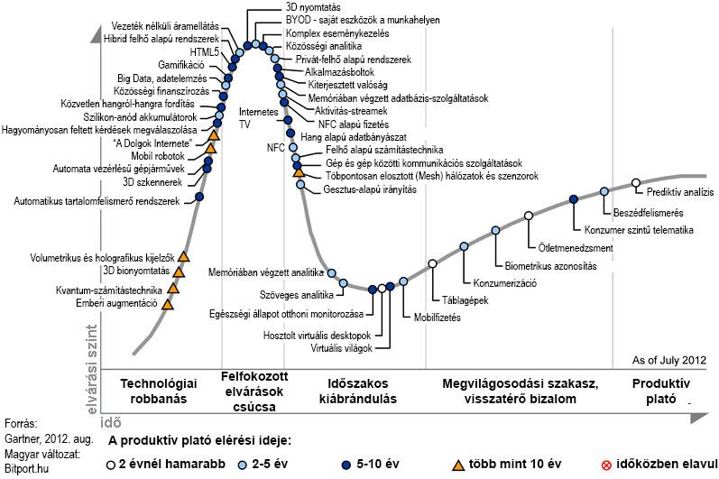gartner-tech-trendek-2012-nagy