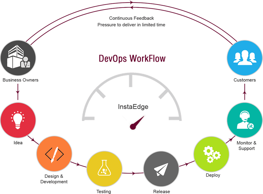 devops_workflow_doha1