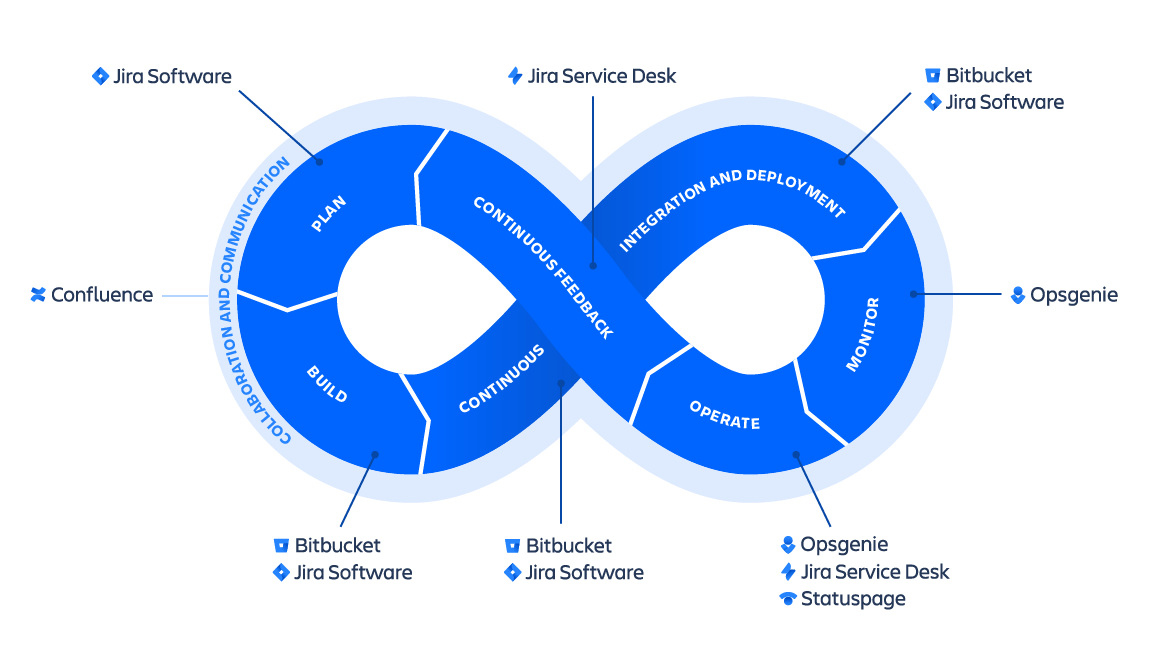 https://www.shiwaforce.com/wp-content/uploads/2020/05/swtmng-263-devops-infinity-wheel-cloud-products2x.png